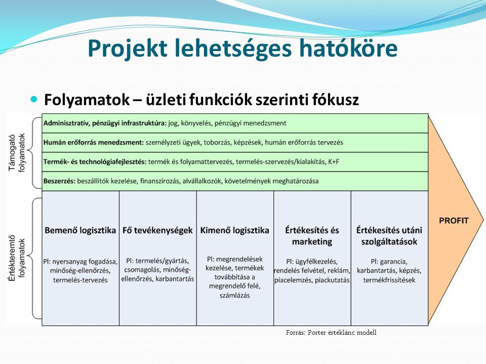Projekt lehetséges hatóköre  Folyamatok – üzleti funkciók szerinti fókusz Forrás: Porter értéklánc modell