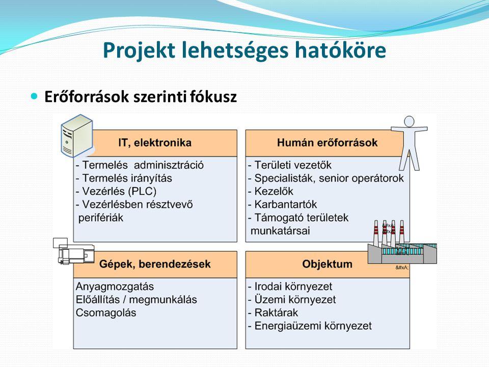 Projekt lehetséges hatóköre  Erőforrások szerinti fókusz