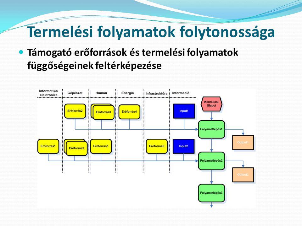 Termelési folyamatok folytonossága  Támogató erőforrások és termelési folyamatok függőségeinek feltérképezése