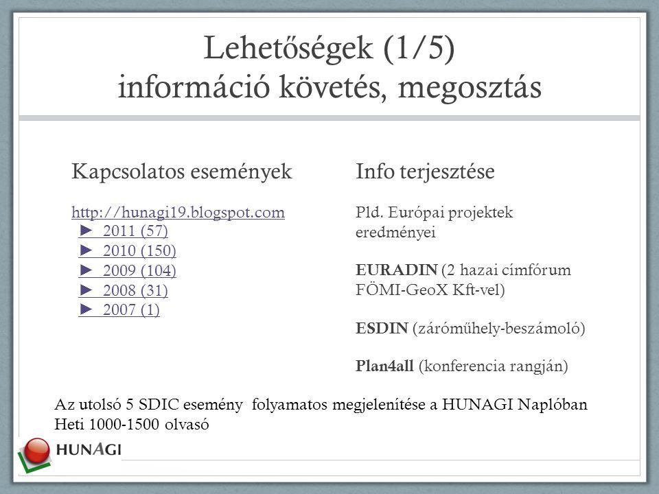 Lehet ő ségek (1/5) információ követés, megosztás Kapcsolatos események http://hunagi19.blogspot.com ► 2011  (57)  ► 2010  (150)  ► 2009  (104)  ► 2008  (31)  ► 2007  (1)  Info terjesztése Pld.