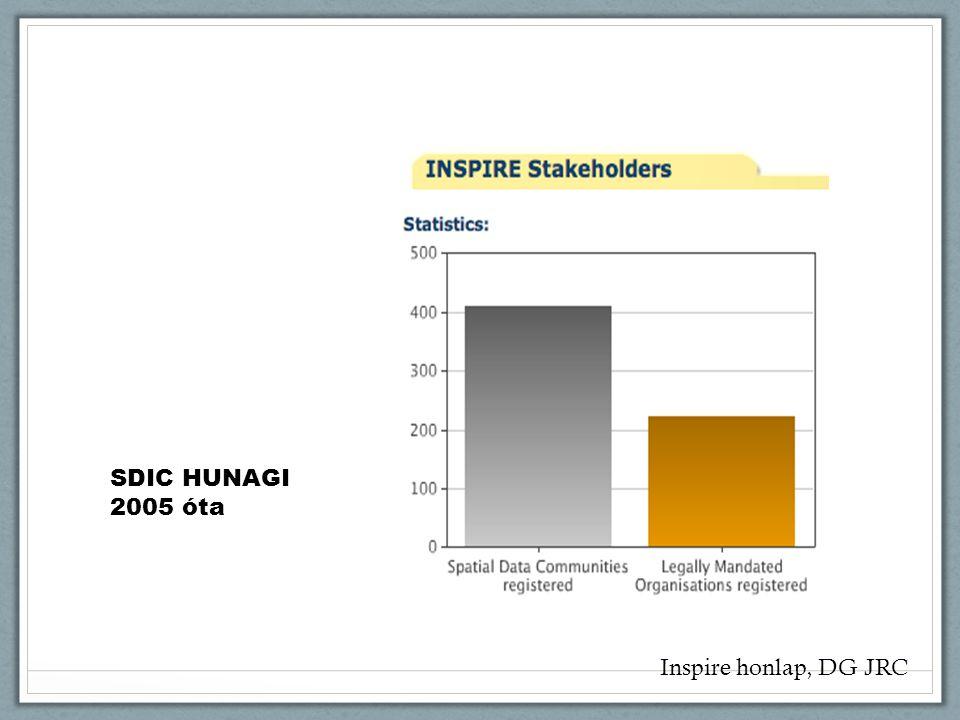 Inspire honlap, DG JRC SDIC HUNAGI 2005 óta
