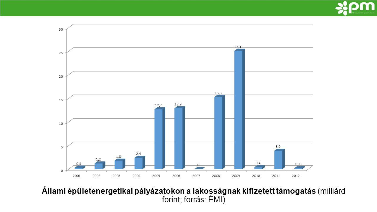 Állami épületenergetikai pályázatokon a lakosságnak kifizetett támogatás (milliárd forint; forrás: ÉMI)