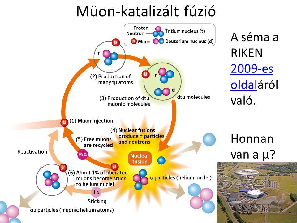 Müon-katalizált fúzió A séma a RIKEN 2009-es oldaláról való. 2009-es oldal Honnan van a µ?