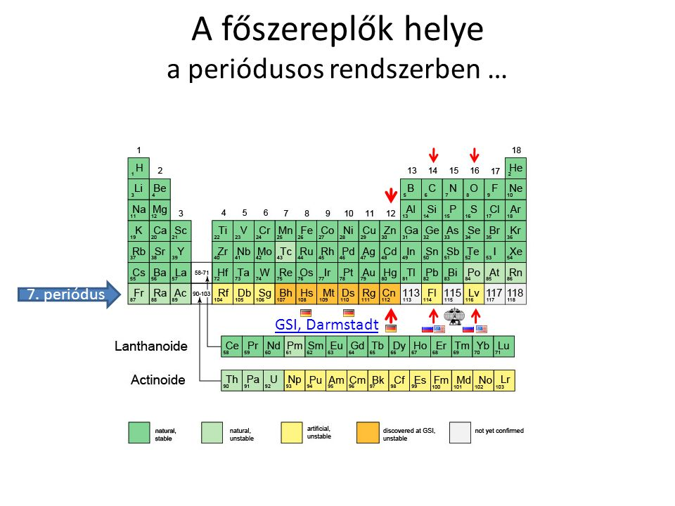 A főszereplők helye a periódusos rendszerben … GSI, Darmstadt 7. periódus