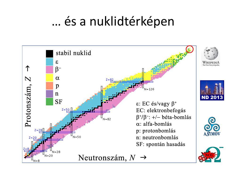 Mi jött ki a mérésből.• Az, hogy a kopernícium inkább nemesfém, mint nemesgáz.