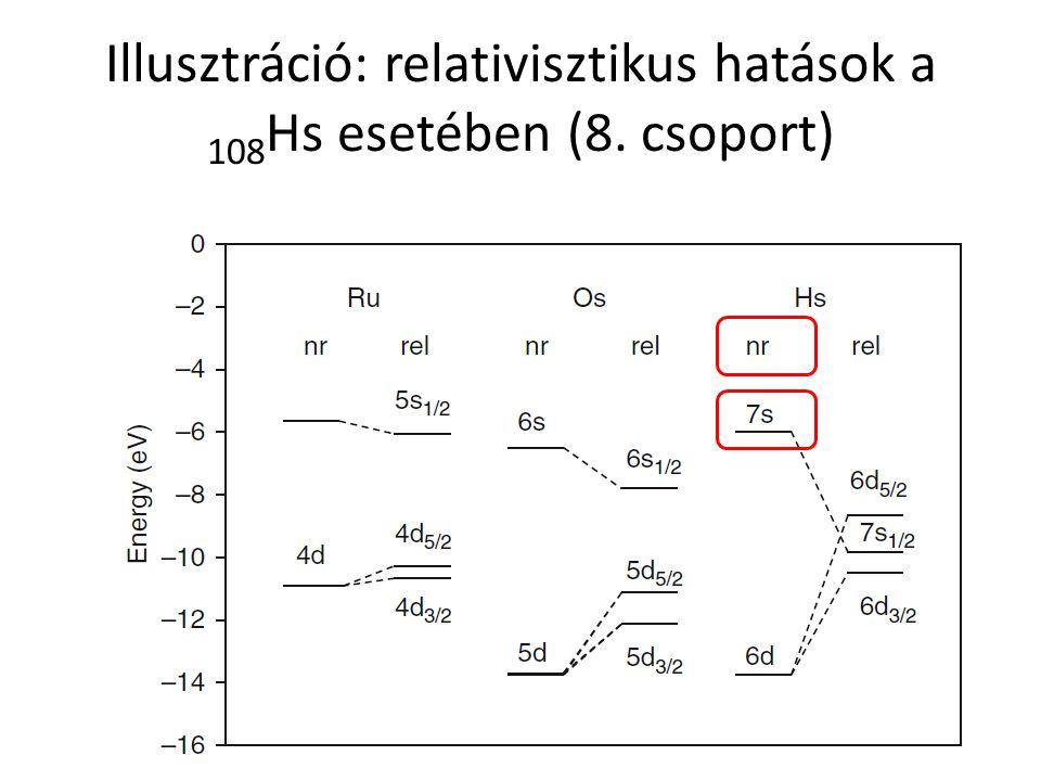 Illusztráció: relativisztikus hatások a 108 Hs esetében (8. csoport)