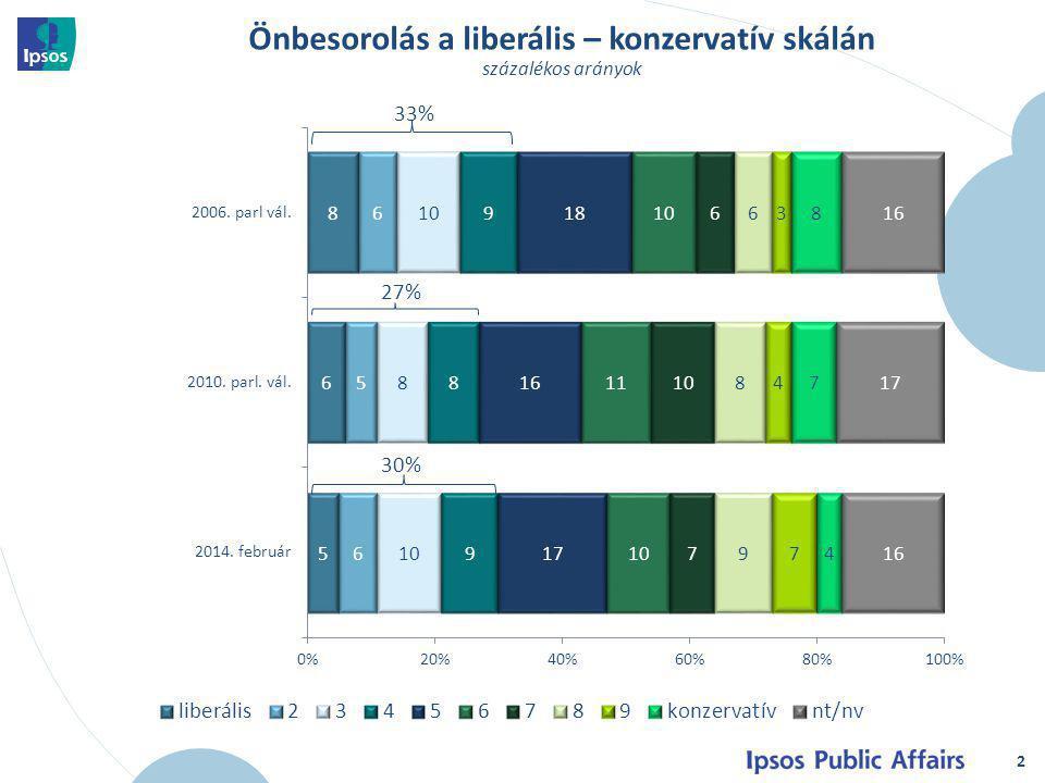 3 Liberálisok és konzervatívok a társadalomban százalékos arányok az egyes életkori csoportokban