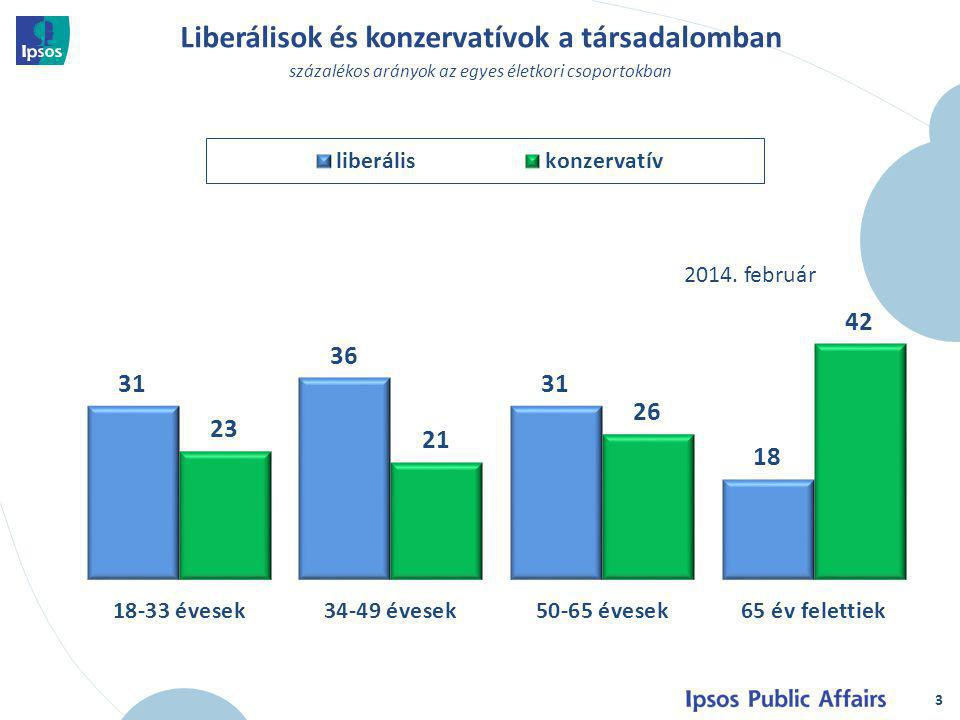 4 Liberálisok és konzervatívok a társadalomban százalékos arányok az egyes iskolázottsági csoportokban 2014.