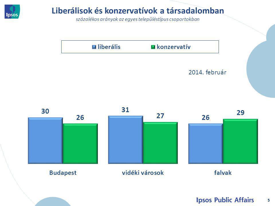 Pártpreferenciák a konzervatív szavazók körében 6 százalékos arányok az összes választókorú körében 2014.