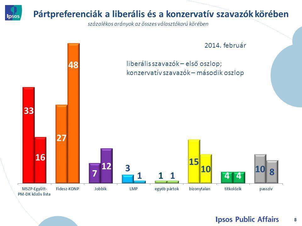 A liberálisok és a konzervatívok véleménye a kormányváltásról 9 a csoportok véleménye, százalékban 2014.
