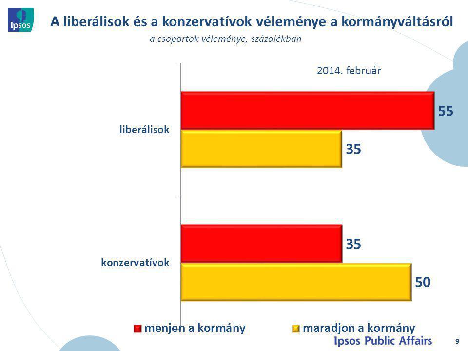 A liberálisok és a konzervatívok véleménye az ország jelenlegi helyzetéről 10 a csoportok véleménye, százalékban 2014.