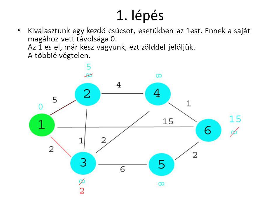 1. lépés • Kiválasztunk egy kezdő csúcsot, esetükben az 1est. Ennek a saját magához vett távolsága 0. Az 1 es el, már kész vagyunk, ezt zölddel jelölj