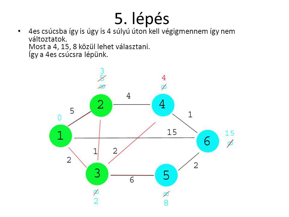 6.lépés • A 3as és 4es csúcson keresztül a 6osba 5 súlyú úton tudunk eljutni, írjuk át.
