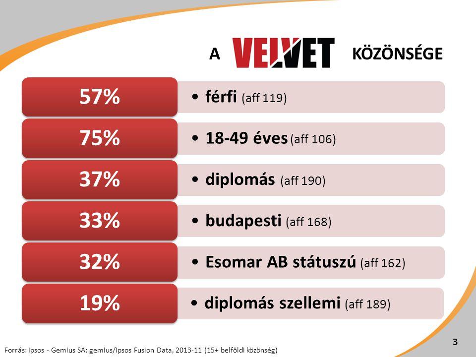 •férfi (aff 119) 57% •18-49 éves (aff 106) 75% •diplomás (aff 190) 37% •budapesti (aff 168) 33% •Esomar AB státuszú (aff 162) 32% •diplomás szellemi (aff 189) 19% 3 Forrás: Ipsos - Gemius SA: gemius/Ipsos Fusion Data, 2013-11 (15+ belföldi közönség) 3 A KÖZÖNSÉGE