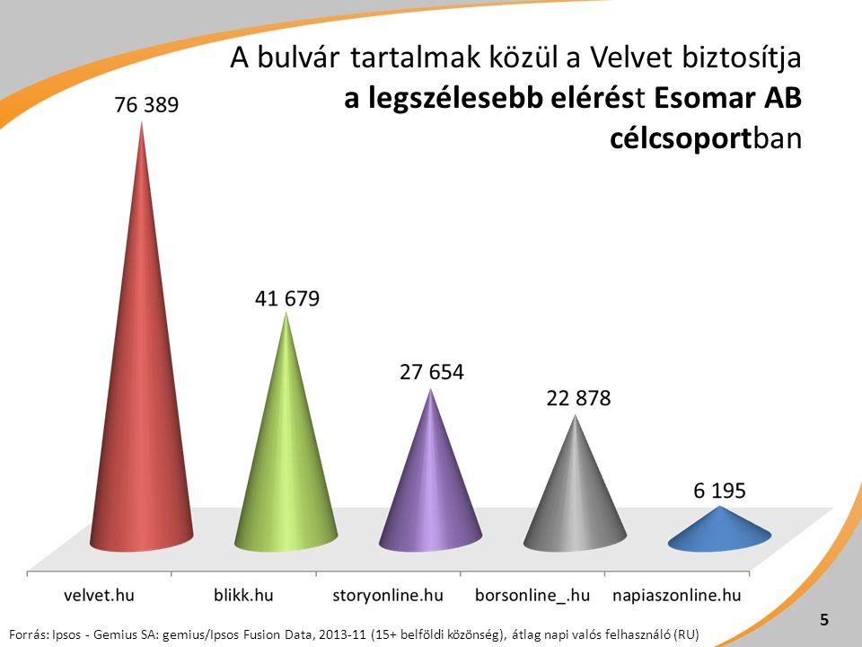 Forrás: Ipsos - Gemius SA: gemius/Ipsos Fusion Data, 2013-11 (15+ belföldi közönség), átlag napi valós felhasználó (RU) A bulvár tartalmak közül a Velvet biztosítja a legszélesebb elérést Esomar AB célcsoportban 5
