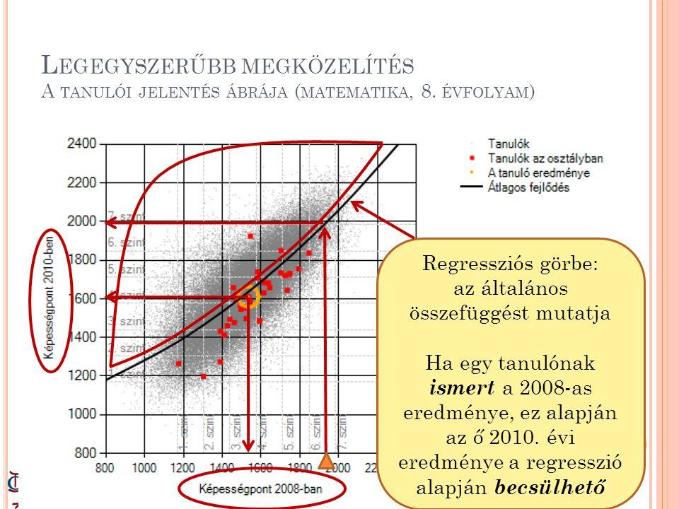 L EGEGYSZERŰBB MEGKÖZELÍTÉS A TANULÓI JELENTÉS ÁBRÁJA ( MATEMATIKA, 8. ÉVFOLYAM ) Regressziós görbe: az általános összefüggést mutatja Ha egy tanulóna