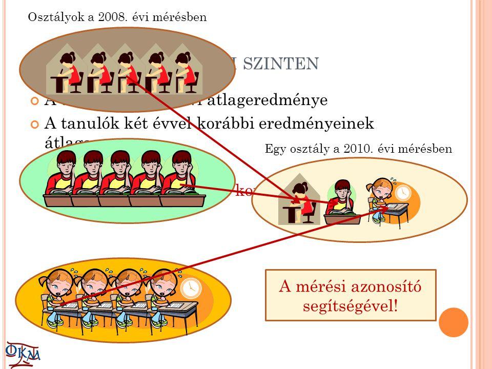 U GYANEZ T ELEPHELYI SZINTEN A telephely 2010. évi átlageredménye A tanulók két évvel korábbi eredményeinek átlaga NEM a telephely két évvel korábbi e