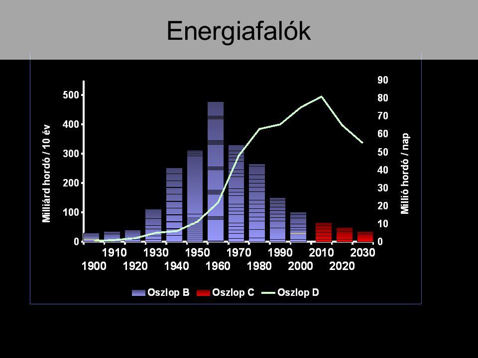 Energiafalók