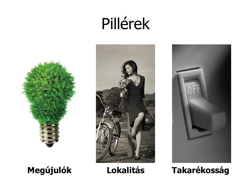 Pillérek Lokalitás TakarékosságMegújulók