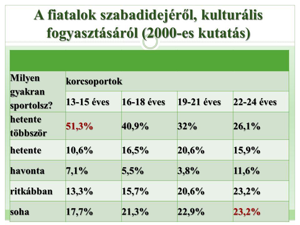 A fiatalok szabadidejéről, kulturális fogyasztásáról (2000-es kutatás) Te Milyen gyakran sportolsz? korcsoportok 13-15 éves 16-18 éves 19-21 éves 22-2