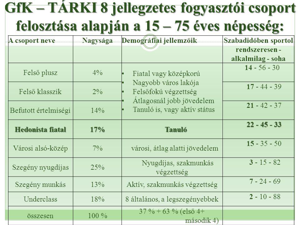 GfK – TÁRKI 8 jellegzetes fogyasztói csoport felosztása alapján a 15 – 75 éves népesség: A csoport neveNagyságaDemográfiai jellemzőikSzabadidőben spor