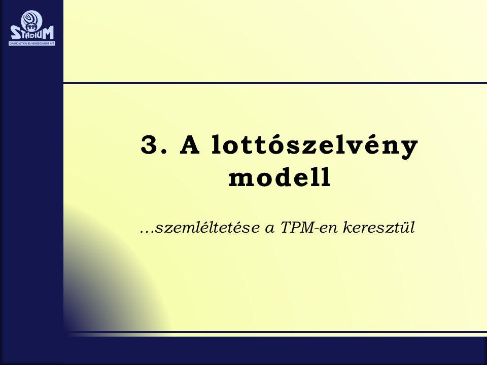 3. A lottószelvény modell …szemléltetése a TPM-en keresztül