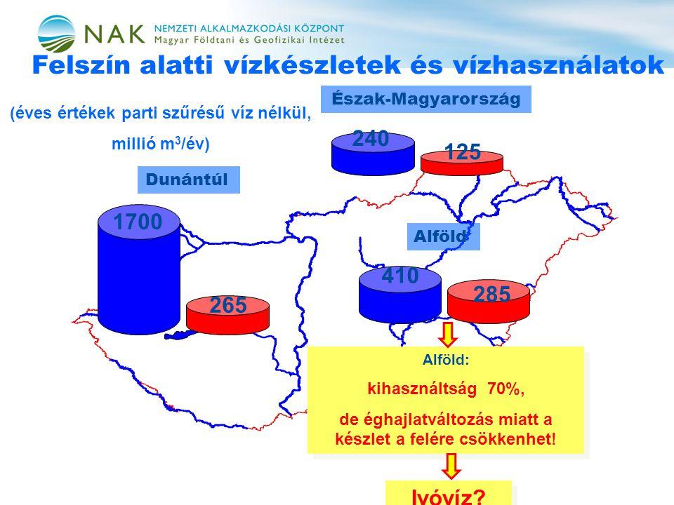 Felszín alatti vízkészletek és vízhasználatok 1700 Dunántúl 410 Alföld 240 Észak-Magyarország 265 285 125 (éves értékek parti szűrésű víz nélkül, millió m 3 /év) Alföld: kihasználtság 70%, de éghajlatváltozás miatt a készlet a felére csökkenhet.
