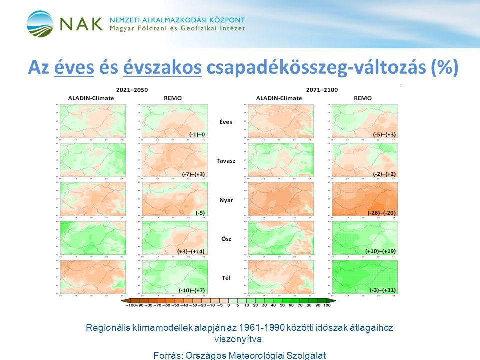 Az éves és évszakos csapadékösszeg-változás (%) Regionális klímamodellek alapján az 1961-1990 közötti időszak átlagaihoz viszonyítva.