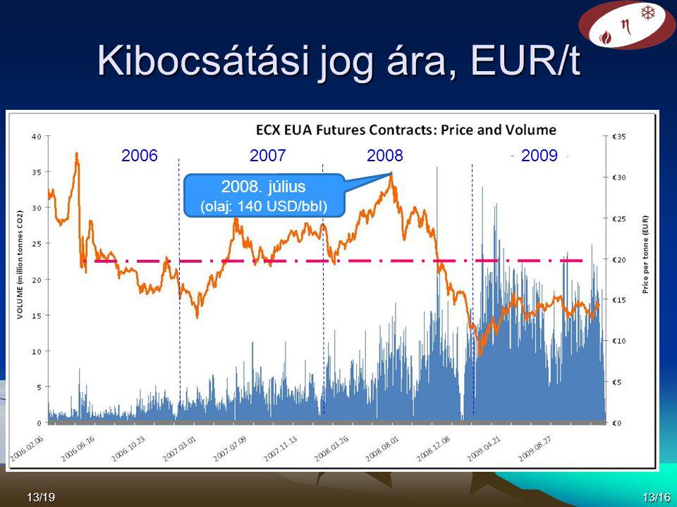 Kibocsátási jog ára, EUR/t 2006200720082009 2008. július (olaj: 140 USD/bbl) 13/1913/16