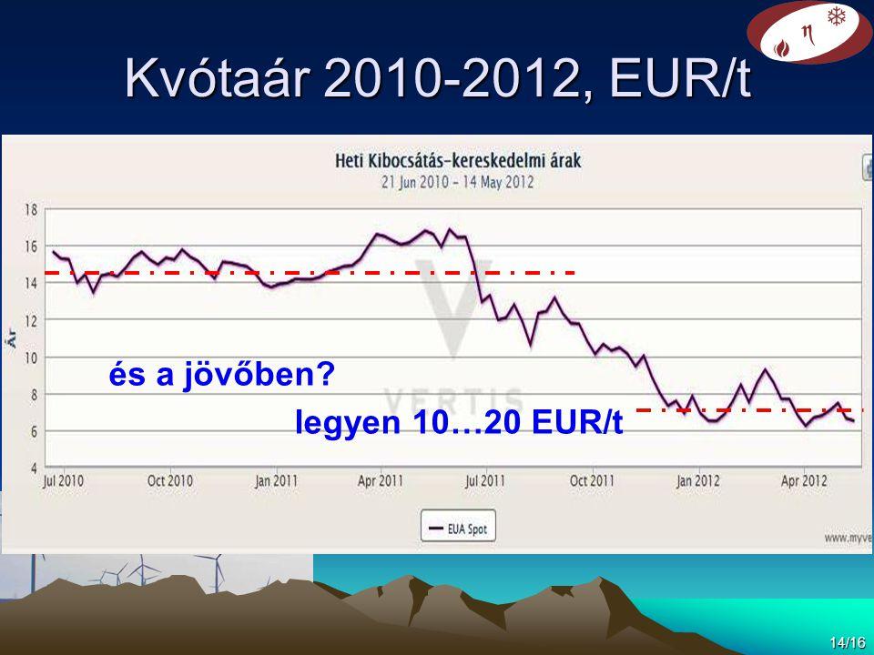 Kvótaár 2010-2012, EUR/t 14/16 és a jövőben? legyen 10…20 EUR/t