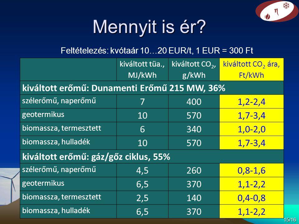 Mennyit is ér? 15/16 kiváltott tüa., MJ/kWh kiváltott CO 2, g/kWh kiváltott CO 2 ára, Ft/kWh kiváltott erőmű: Dunamenti Erőmű 215 MW, 36% szélerőmű, n