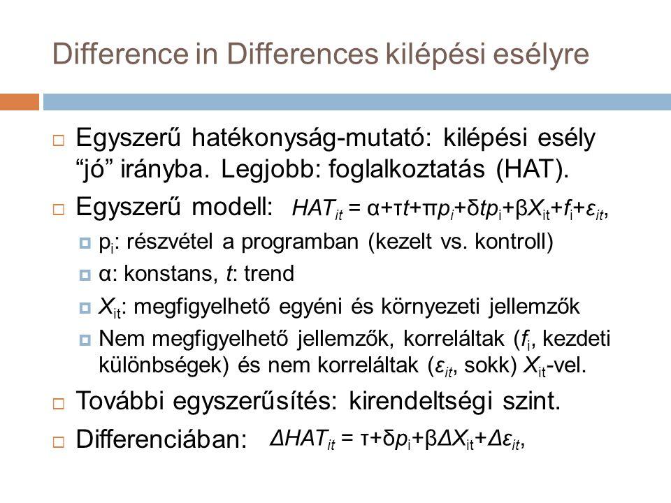 Difference in Differences kilépési esélyre  Egyszerű hatékonyság-mutató: kilépési esély jó irányba.