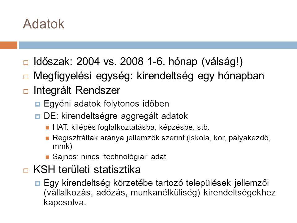 Adatok  Időszak: 2004 vs. 2008 1-6.