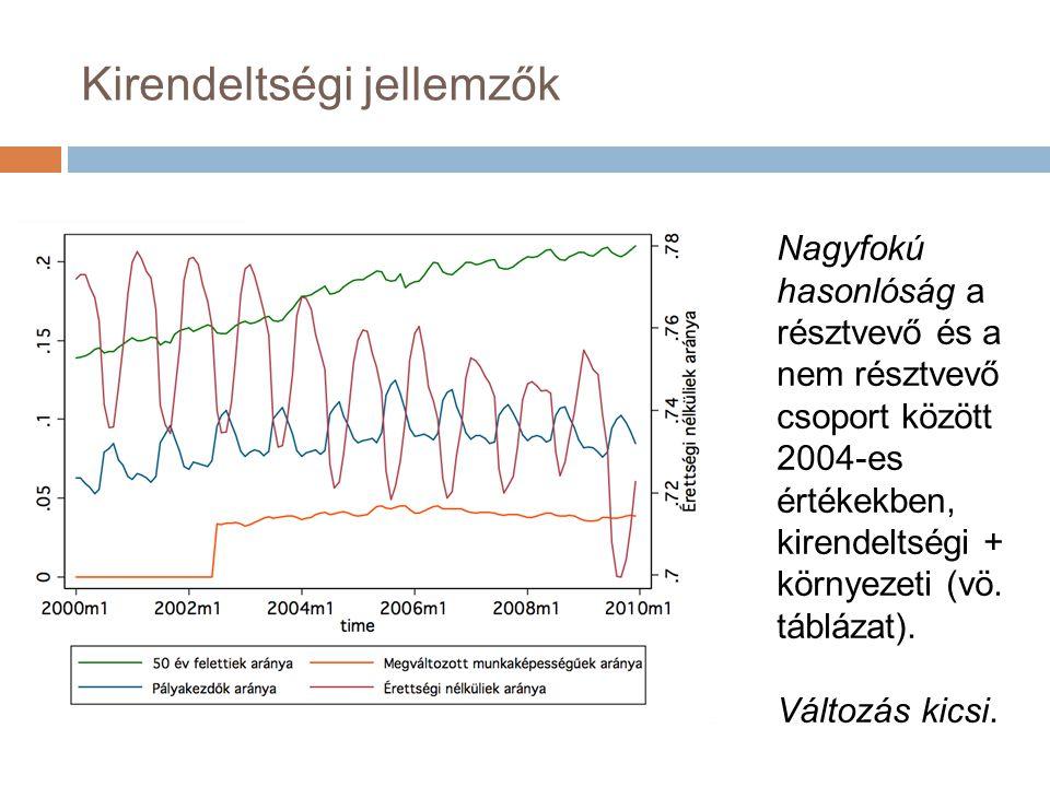 Kirendeltségi jellemzők Nagyfokú hasonlóság a résztvevő és a nem résztvevő csoport között 2004-es értékekben, kirendeltségi + környezeti (vö.