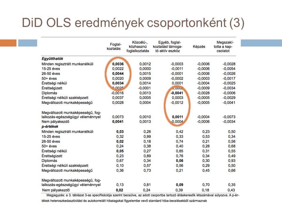 DiD OLS eredmények csoportonként (3)