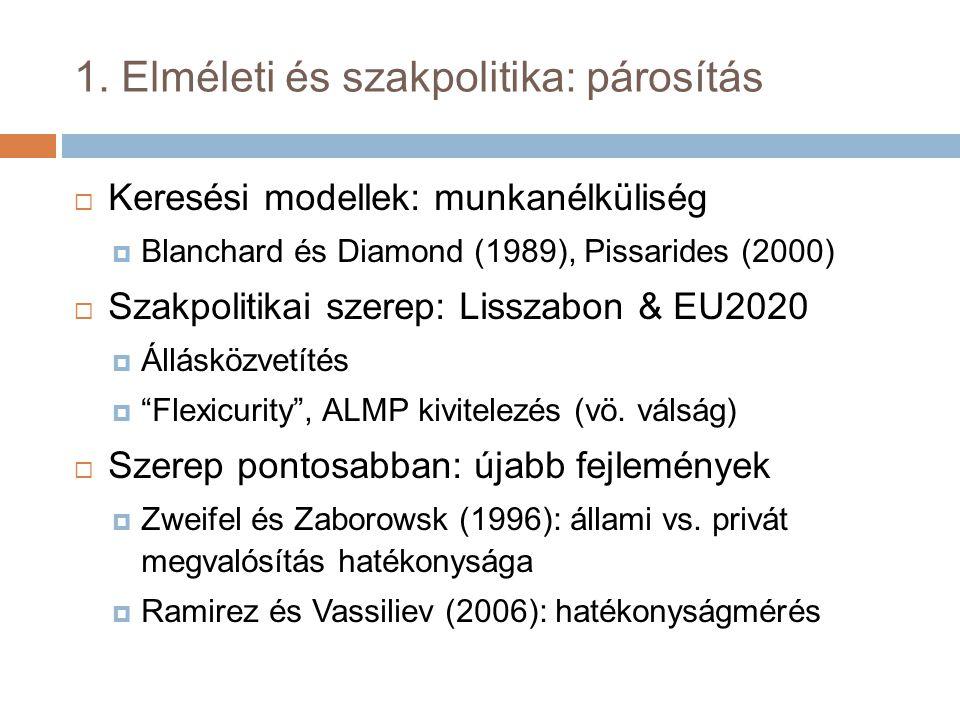 1. Elméleti és szakpolitika: párosítás  Keresési modellek: munkanélküliség  Blanchard és Diamond (1989), Pissarides (2000)  Szakpolitikai szerep: L