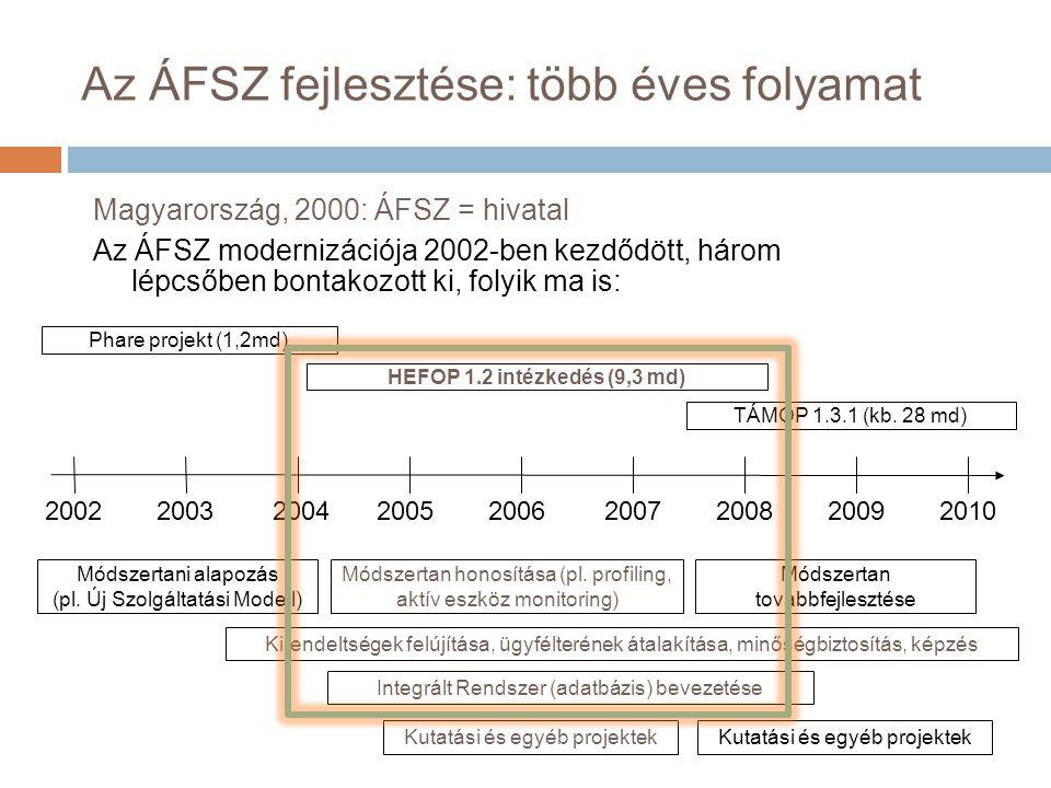 Az ÁFSZ fejlesztése: több éves folyamat Magyarország, 2000: ÁFSZ = hivatal Az ÁFSZ modernizációja 2002-ben kezdődött, három lépcsőben bontakozott ki, folyik ma is: 200220032004 20052006200720082009 2010 Phare projekt (1,2md) Módszertani alapozás (pl.
