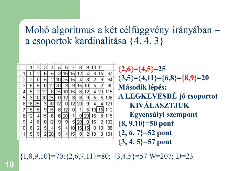 10 Mohó algoritmus a két célfüggvény irányában – a csoportok kardinalitása {4, 4, 3} {2,6}={4,5}=25 {3,5}={4,11}={6,8}={8,9}=20 Második lépés: A LEGKEVÉSBÉ jó csoportot KIVÁLASZTJUK Egyensúlyi szempont {8, 9,10}=50 pont {2, 6, 7}=52 pont {3, 4, 5}=57 pont {1,8,9,10}=70;{2,6,7,11}=80; {3,4,5}=57 W=207; D=23
