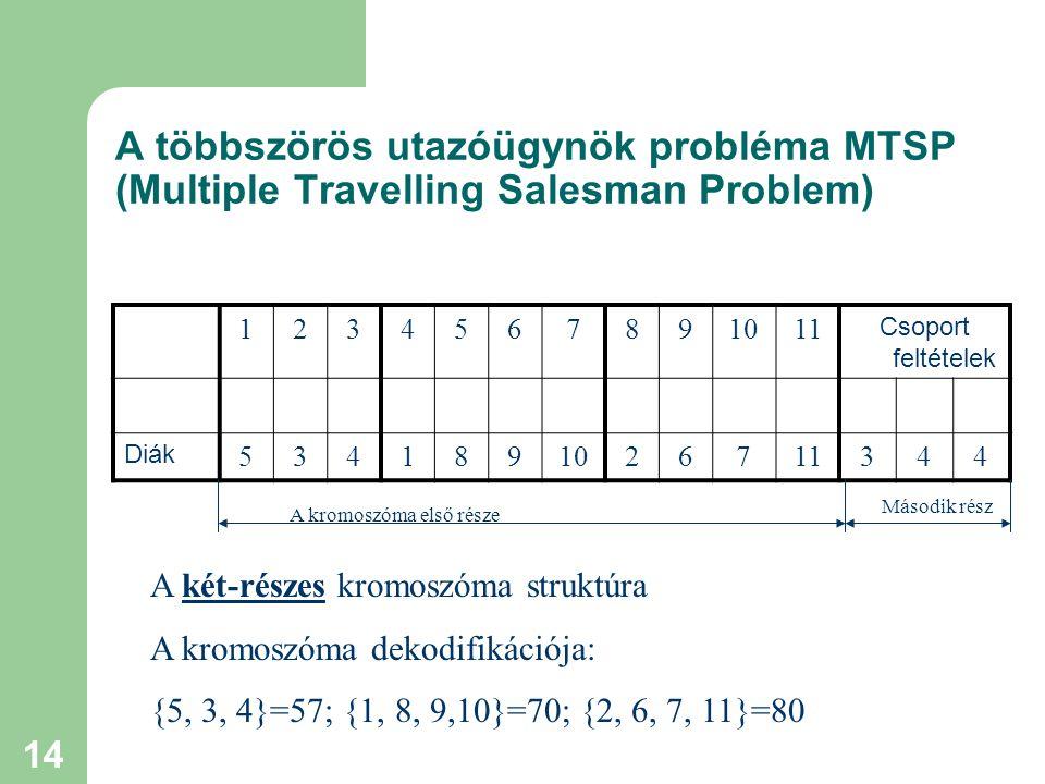 14 A többszörös utazóügynök probléma MTSP (Multiple Travelling Salesman Problem) 1234567891011 Csoport feltételek Diák 5341891026711344 A két-részes kromoszóma struktúra A kromoszóma dekodifikációja: {5, 3, 4}=57; {1, 8, 9,10}=70; {2, 6, 7, 11}=80 A kromoszóma első része Második rész