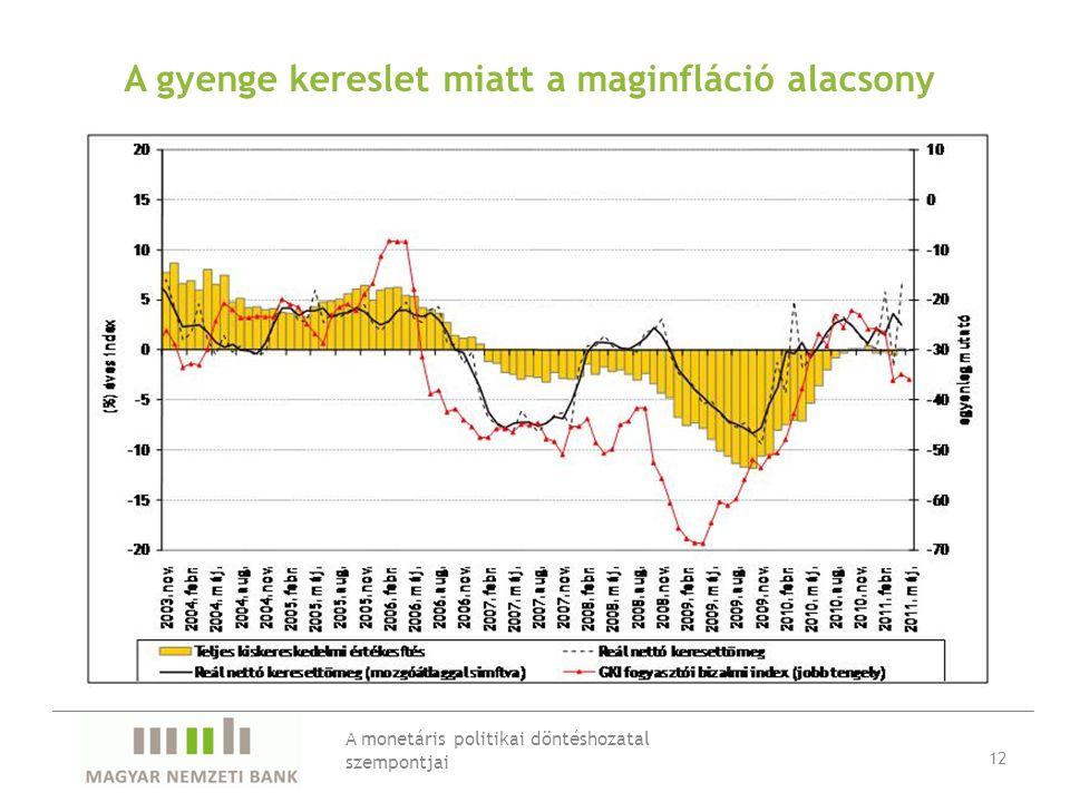 A gyenge kereslet miatt a maginfláció alacsony A monetáris politikai döntéshozatal szempontjai 12