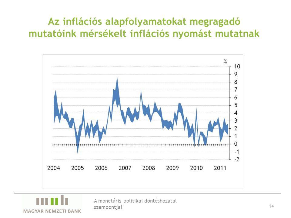 Az inflációs alapfolyamatokat megragadó mutatóink mérsékelt inflációs nyomást mutatnak A monetáris politikai döntéshozatal szempontjai 14