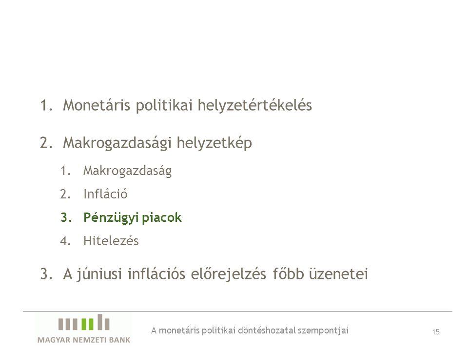 1.Monetáris politikai helyzetértékelés 2.Makrogazdasági helyzetkép 1.Makrogazdaság 2.Infláció 3.Pénzügyi piacok 4.Hitelezés 3.A júniusi inflációs előrejelzés főbb üzenetei 15 A monetáris politikai döntéshozatal szempontjai