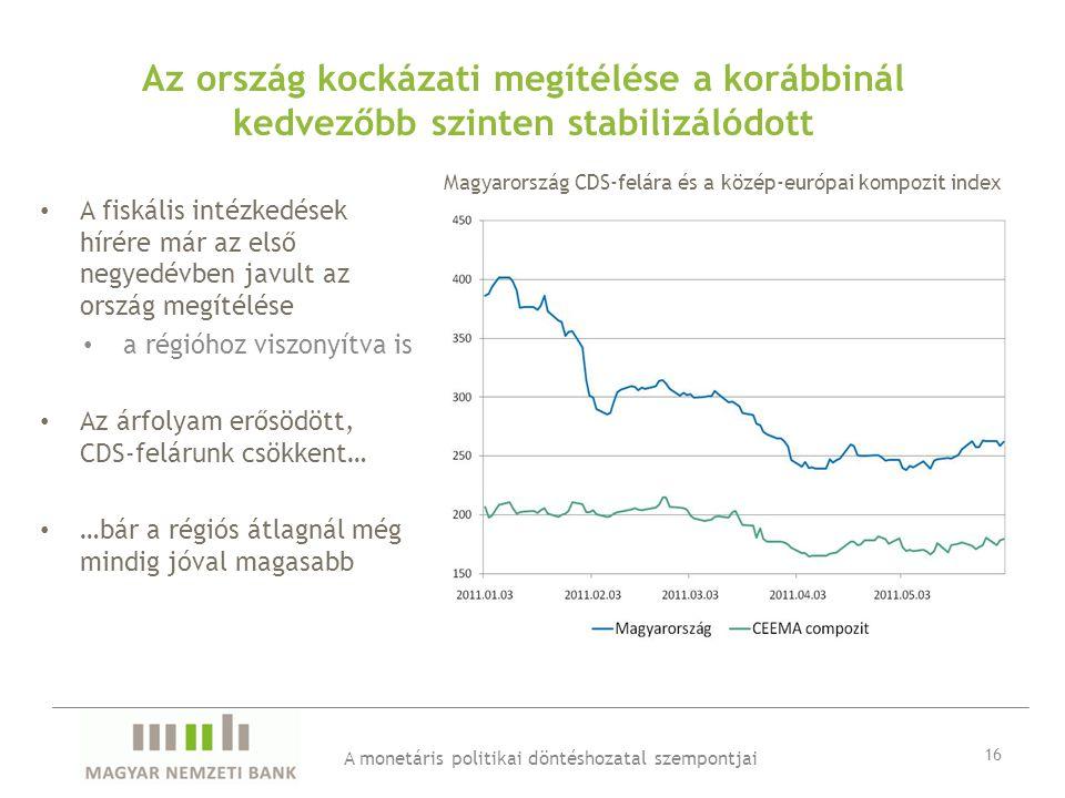 Az ország kockázati megítélése a korábbinál kedvezőbb szinten stabilizálódott • A fiskális intézkedések hírére már az első negyedévben javult az ország megítélése • a régióhoz viszonyítva is • Az árfolyam erősödött, CDS-felárunk csökkent… • …bár a régiós átlagnál még mindig jóval magasabb A monetáris politikai döntéshozatal szempontjai 16 Magyarország CDS-felára és a közép-európai kompozit index