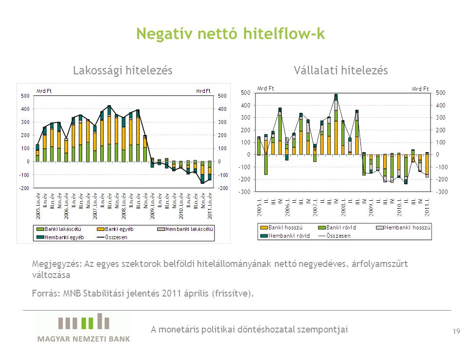 Lakossági hitelezésVállalati hitelezés 19 Forrás: MNB Stabilitási jelentés 2011 április (frissítve).