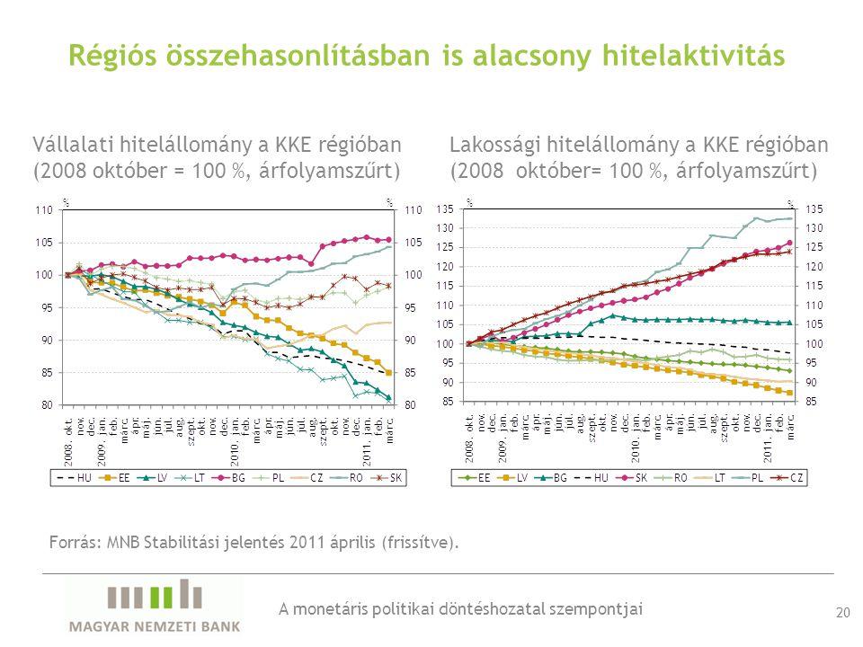 Vállalati hitelállomány a KKE régióban (2008 október = 100 %, árfolyamszűrt) Lakossági hitelállomány a KKE régióban (2008 október= 100 %, árfolyamszűrt) 20 Régiós összehasonlításban is alacsony hitelaktivitás Forrás: MNB Stabilitási jelentés 2011 április (frissítve).
