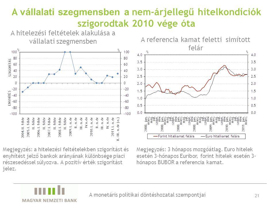 21 A hitelezési feltételek alakulása a vállalati szegmensben A vállalati szegmensben a nem-árjellegű hitelkondíciók szigorodtak 2010 vége óta Megjegyzés: a hitelezési feltételekben szigorítást és enyhítést jelző bankok arányának különbsége piaci részesedéssel súlyozva.