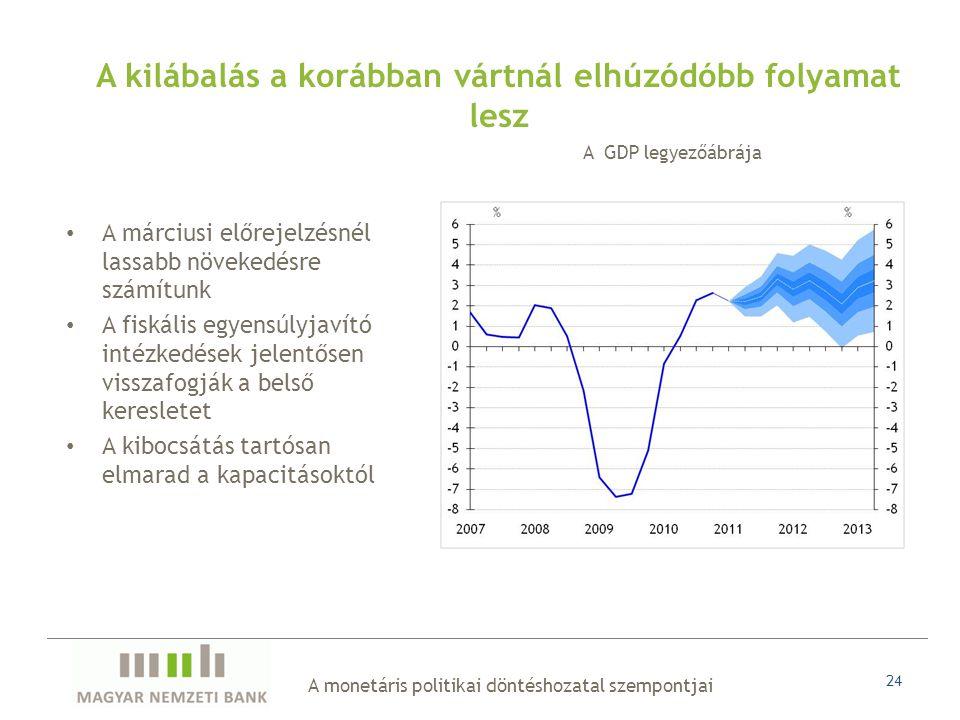 24 • A márciusi előrejelzésnél lassabb növekedésre számítunk • A fiskális egyensúlyjavító intézkedések jelentősen visszafogják a belső keresletet • A kibocsátás tartósan elmarad a kapacitásoktól A kilábalás a korábban vártnál elhúzódóbb folyamat lesz A GDP legyezőábrája