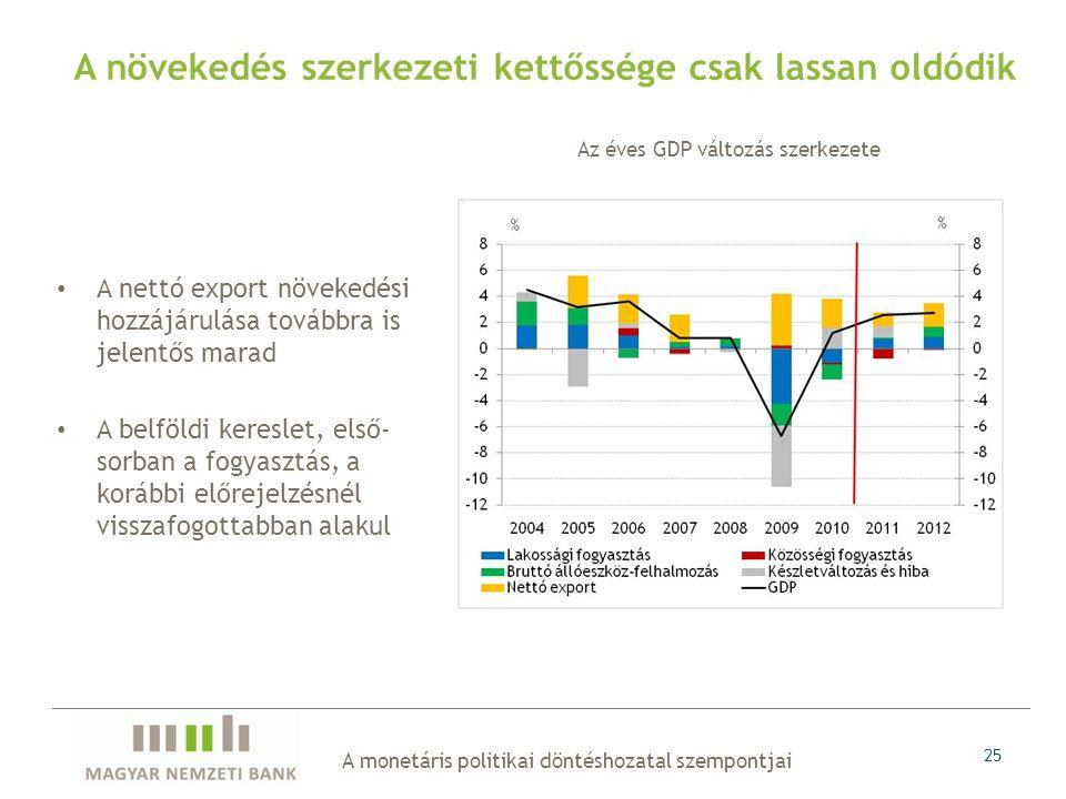 A monetáris politikai döntéshozatal szempontjai 25 • A nettó export növekedési hozzájárulása továbbra is jelentős marad • A belföldi kereslet, első- sorban a fogyasztás, a korábbi előrejelzésnél visszafogottabban alakul A növekedés szerkezeti kettőssége csak lassan oldódik Az éves GDP változás szerkezete