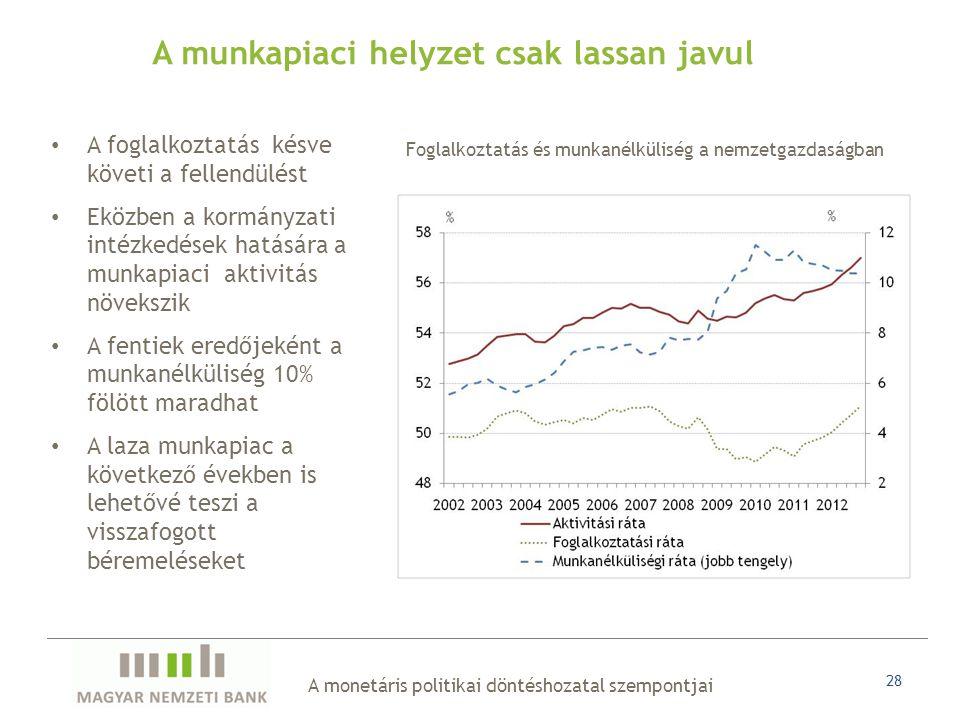 A monetáris politikai döntéshozatal szempontjai 28 A munkapiaci helyzet csak lassan javul • A foglalkoztatás késve követi a fellendülést • Eközben a kormányzati intézkedések hatására a munkapiaci aktivitás növekszik • A fentiek eredőjeként a munkanélküliség 10% fölött maradhat • A laza munkapiac a következő években is lehetővé teszi a visszafogott béremeléseket Foglalkoztatás és munkanélküliség a nemzetgazdaságban