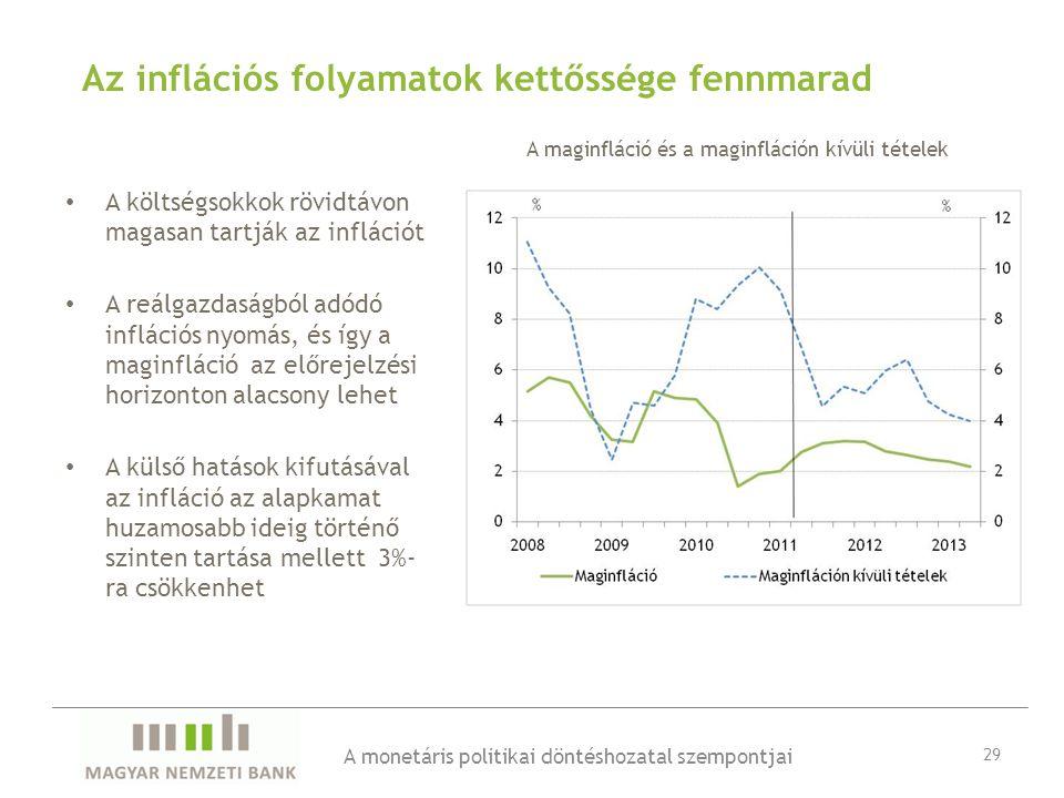 Az inflációs folyamatok kettőssége fennmarad • A költségsokkok rövidtávon magasan tartják az inflációt • A reálgazdaságból adódó inflációs nyomás, és így a maginfláció az előrejelzési horizonton alacsony lehet • A külső hatások kifutásával az infláció az alapkamat huzamosabb ideig történő szinten tartása mellett 3%- ra csökkenhet A monetáris politikai döntéshozatal szempontjai 29 A maginfláció és a maginfláción kívüli tételek